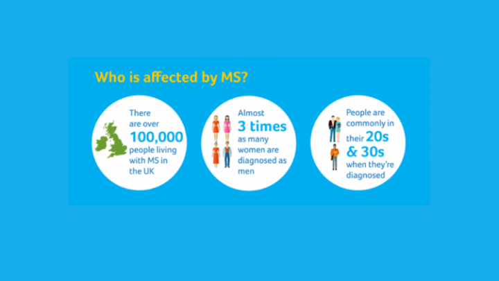 MS Awareness Week: What you need to know